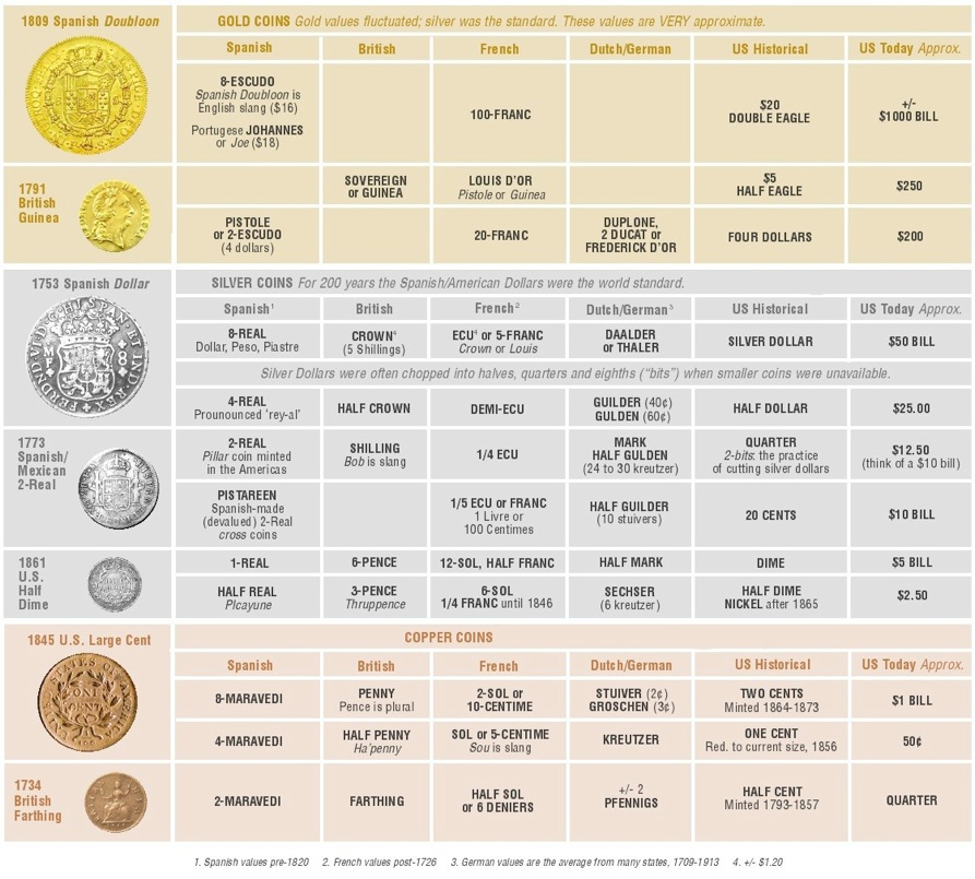 Historical Money Equivalents